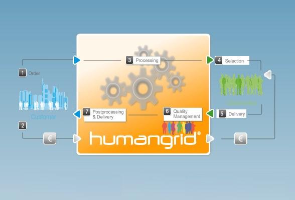 humangrid